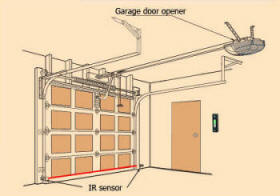 inside view of over head garage, electrically operated