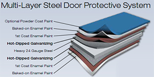 Multi-layer protective coating system of Martin Door
